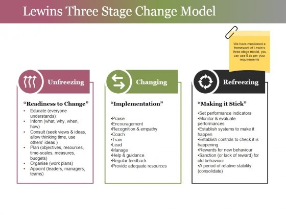 Lewins Three Stage Change Model Ppt PowerPoint Presentation Inspiration Layout