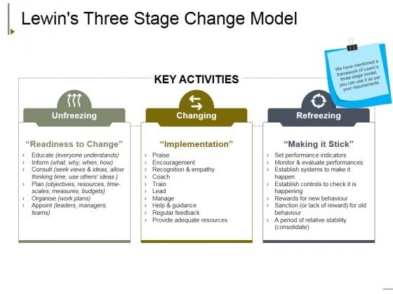 Lewins Three Stage Change Model Ppt PowerPoint Presentation Styles Design Inspiration