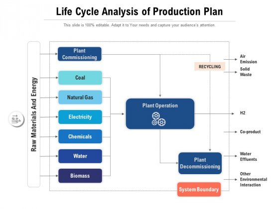 Life Cycle Analysis Of Production Plan Ppt PowerPoint Presentation Pictures Smartart PDF