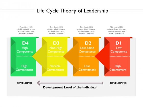 Life Cycle Theory Of Leadership Ppt PowerPoint Presentation Infographics Pictures PDF