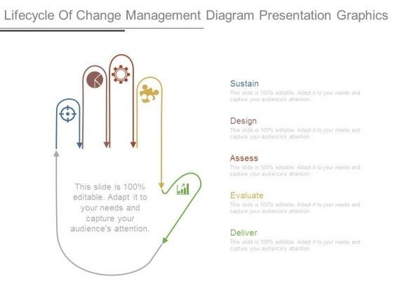 Lifecycle Of Change Management Diagram Presentation Graphics