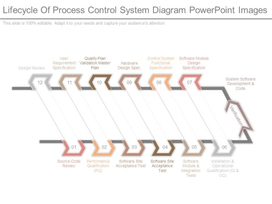 Lifecycle Of Process Control System Diagram Powerpoint Images