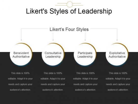 four styles of leadership Earlier, the labeling of the four styles of situational leadership shown in figure 4 is sometimes useful for quick diagnostic judgments.