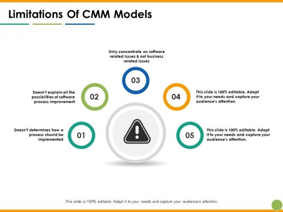 Limitations Of CMM Models Ppt PowerPoint Presentation Infographic Template Clipart