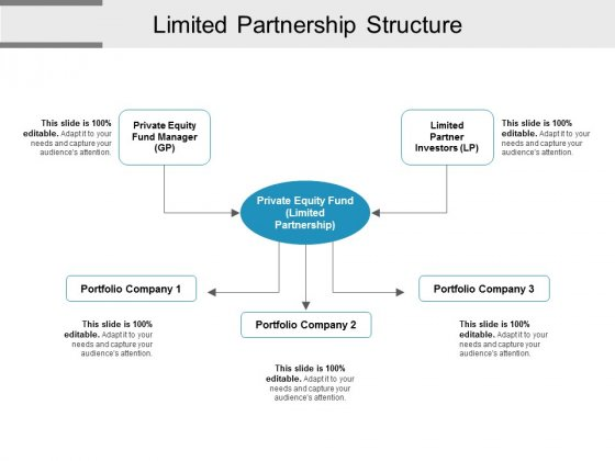 Limited Partnership Structure Ppt PowerPoint Presentation Outline Rules