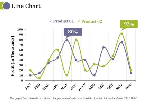 Line Chart Ppt PowerPoint Presentation Designs Download