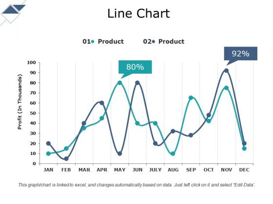 Line Chart Ppt PowerPoint Presentation Gallery Format Ideas