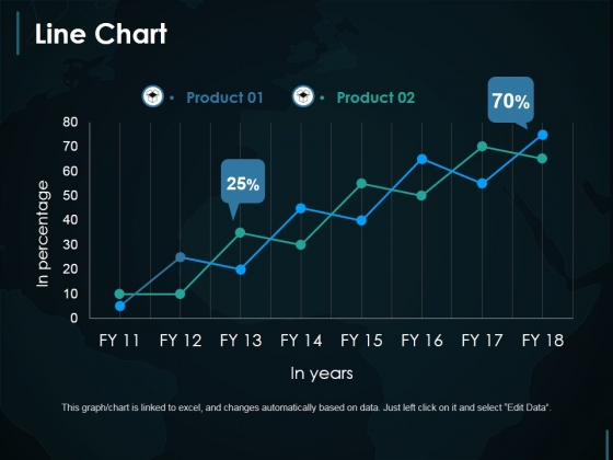 Line Chart Ppt PowerPoint Presentation Infographic Template Demonstration