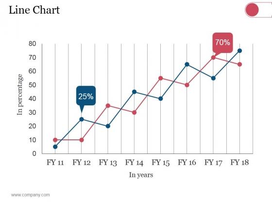 Line Chart Ppt PowerPoint Presentation Model Elements