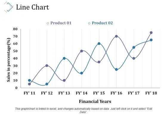 Line Chart Ppt PowerPoint Presentation Styles Slides