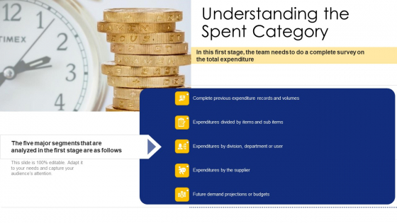 Logistic Network Administration Solutions Understanding The Spent Category Ppt Styles Icon PDF