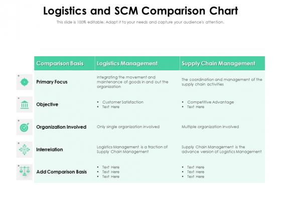 Logistics And SCM Comparison Chart Ppt PowerPoint Presentation Professional Design Templates PDF
