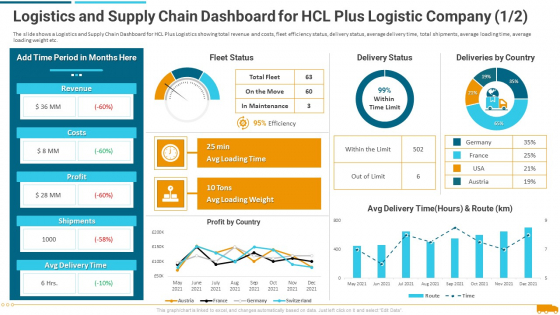 Logistics_And_Supply_Chain_Dashboard_For_Hcl_Plus_Logistic_Company_Profit_Brochure_PDF_Slide_1