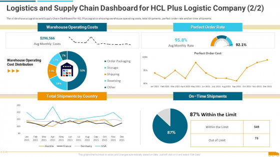 Logistics_And_Supply_Chain_Dashboard_For_Hcl_Plus_Logistic_Company_Rate_Graphics_PDF_Slide_1