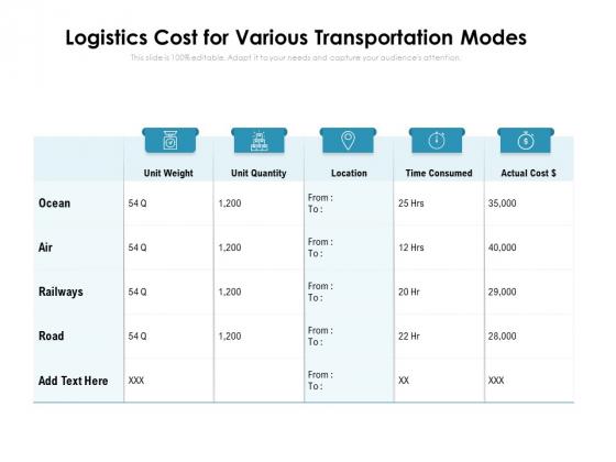 Logistics Cost For Various Transportation Modes Ppt PowerPoint Presentation Model Portrait PDF