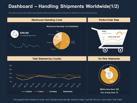 Logistics Events Dashboard Handling Shipments Worldwide Costs Ppt Inspiration Infographic Template PDF