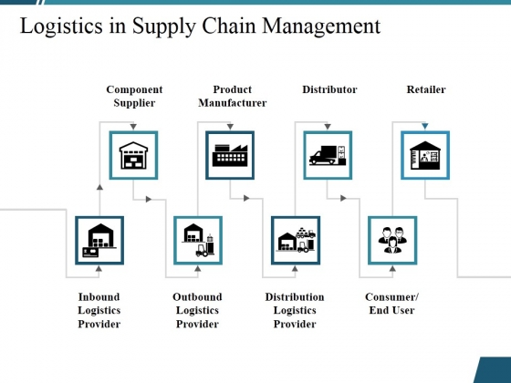 Logistics In Supply Chain Management Ppt PowerPoint Presentation Infographics Layout