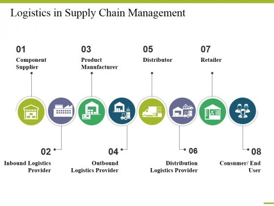Logistics In Supply Chain Management Ppt PowerPoint Presentation Model Example Introduction