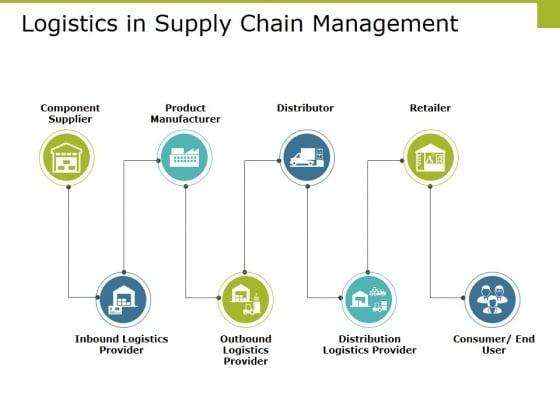 Logistics In Supply Chain Management Ppt PowerPoint Presentation Portfolio Graphics Template