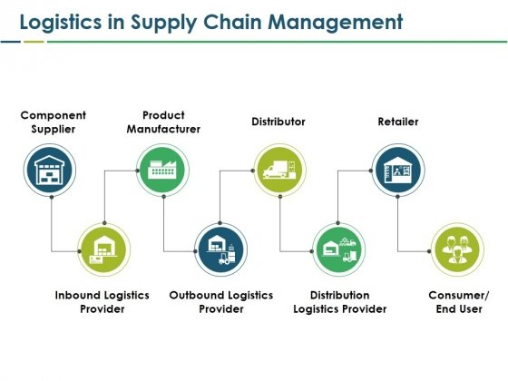 Logistics In Supply Chain Management Ppt PowerPoint Presentation Styles Inspiration