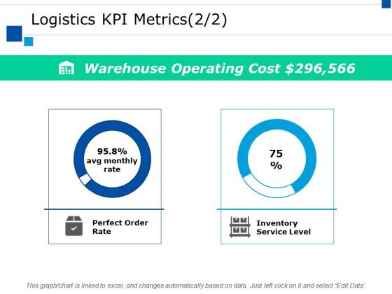 Logistics Kpi Metrics Ppt PowerPoint Presentation Inspiration