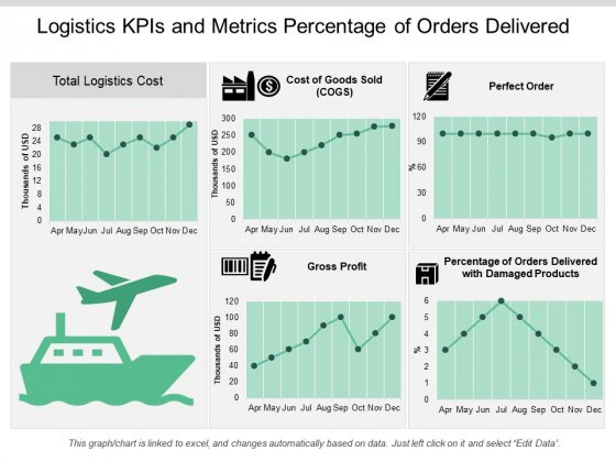Logistics Kpis And Metrics Percentage Of Orders Delivered Ppt PowerPoint Presentation Icon