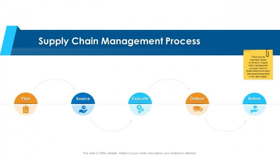 Logistics Management Framework Supply Chain Management Process Elements PDF