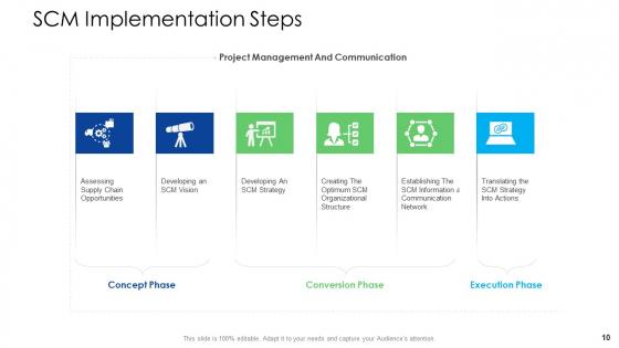 Logistics_Management_Services_Ppt_PowerPoint_Presentation_Complete_Deck_With_Slides_Slide_10