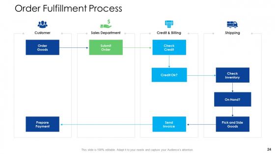 Logistics_Management_Services_Ppt_PowerPoint_Presentation_Complete_Deck_With_Slides_Slide_24