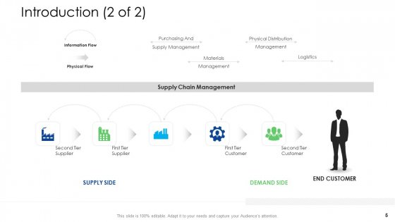 Logistics_Management_Services_Ppt_PowerPoint_Presentation_Complete_Deck_With_Slides_Slide_5