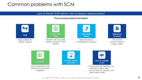Logistics_Management_Services_Ppt_PowerPoint_Presentation_Complete_Deck_With_Slides_Slide_53