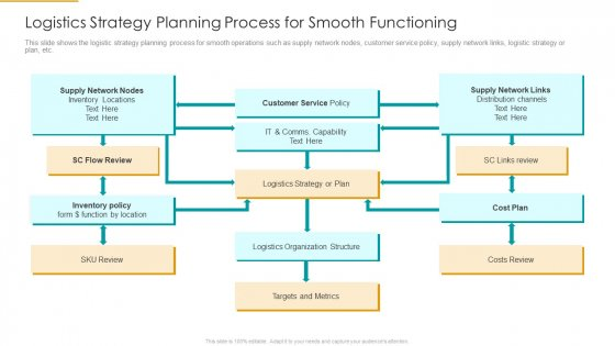 Logistics_Strategy_Planning_Process_For_Smooth_Functioning_Guidelines_PDF_Slide_1