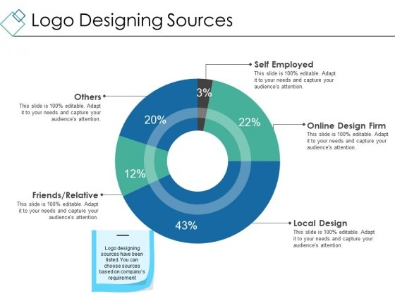 Logo Designing Sources Ppt PowerPoint Presentation Slides Example