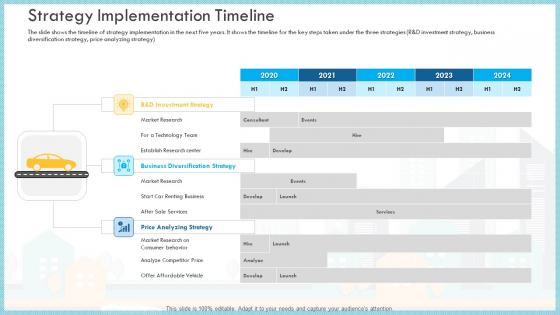 Loss Of Income And Financials Decline In An Automobile Organization Case Study Strategy Implementation Timeline Themes PDF