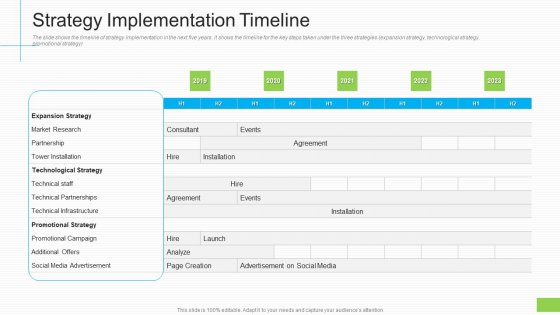 Lowering Sales Revenue A Telecommunication Firm Case Competition Strategy Implementation Timeline Information PDF