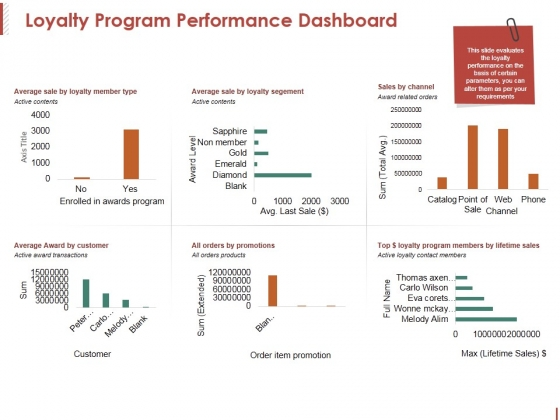 Loyalty Program Performance Dashboard Ppt PowerPoint Presentation Pictures Clipart
