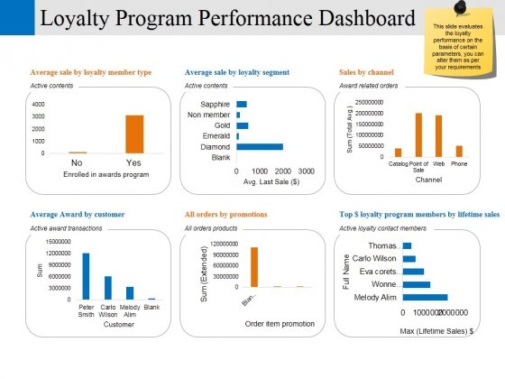 Loyalty Program Performance Dashboard Ppt PowerPoint Presentation Professional Model