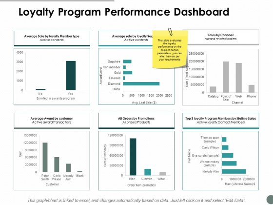 Loyalty Program Performance Dashboard Ppt Powerpoint Presentation Professional Templates