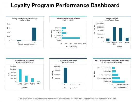 Loyalty Program Performance Dashboard Ppt PowerPoint Presentation Slides Example File
