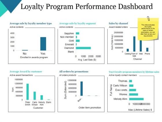 Loyalty Program Performance Dashboard Ppt PowerPoint Presentation Summary Grid