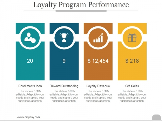 Loyalty Program Performance Ppt PowerPoint Presentation Introduction