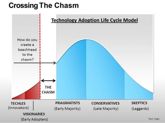 Life Cycle Charts Technology Adoption Model PowerPoint Templates