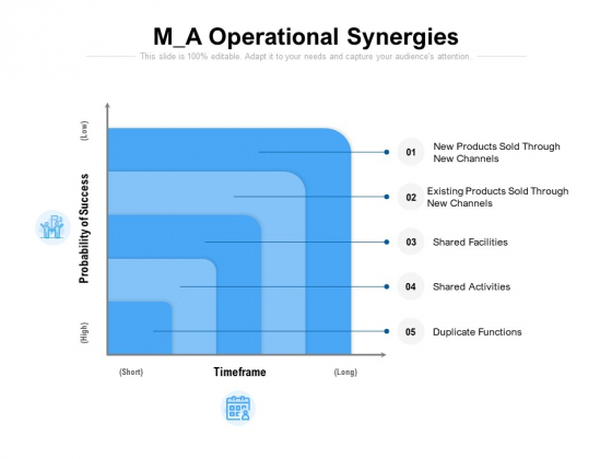 M A Operational Synergies Ppt PowerPoint Presentation File Objects