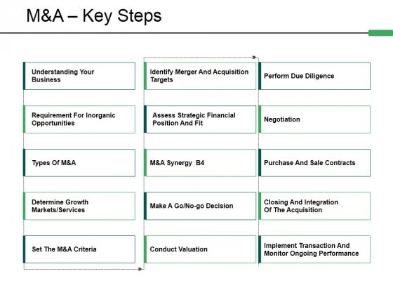 M And A Key Steps Ppt PowerPoint Presentation Pictures Background Images