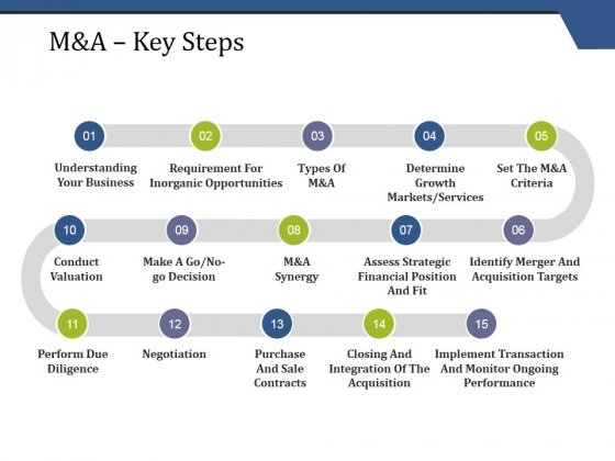 M And A Key Steps Ppt PowerPoint Presentation Slides Designs Download