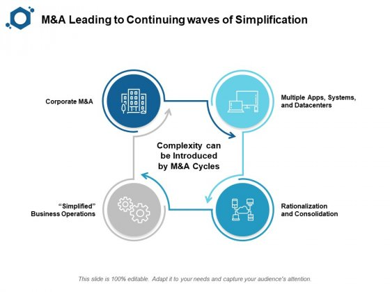 M And A Leading To Continuing Waves Of Simplification Ppt PowerPoint Presentation Infographic Template Examples
