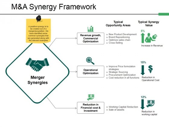 M And A Synergy Framework Ppt PowerPoint Presentation Professional Graphics