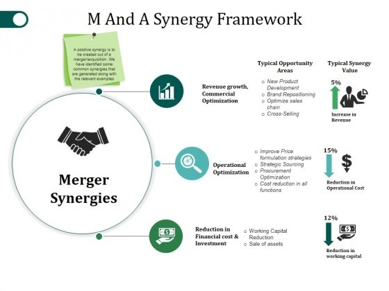 M And A Synergy Framework Ppt PowerPoint Presentation Summary Objects