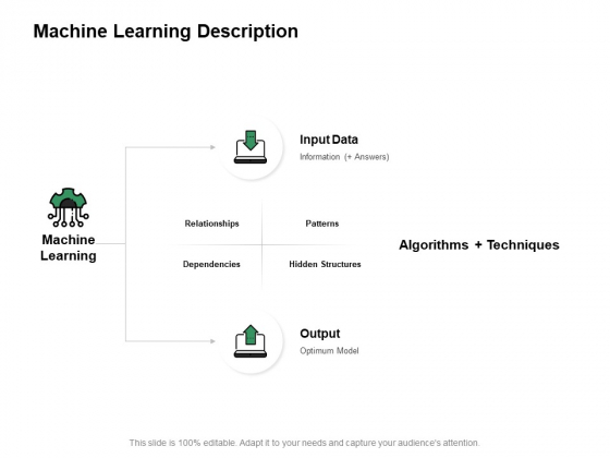 Machine Learning Description Ppt PowerPoint Presentation Inspiration Tips