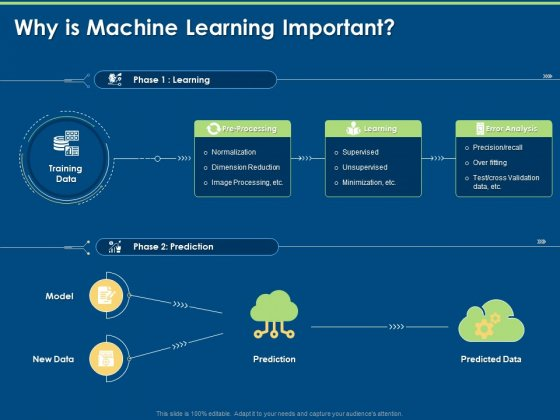 Machine Learning Implementation And Case Study Why Is Machine Learning Important Ppt Styles Grid PDF
